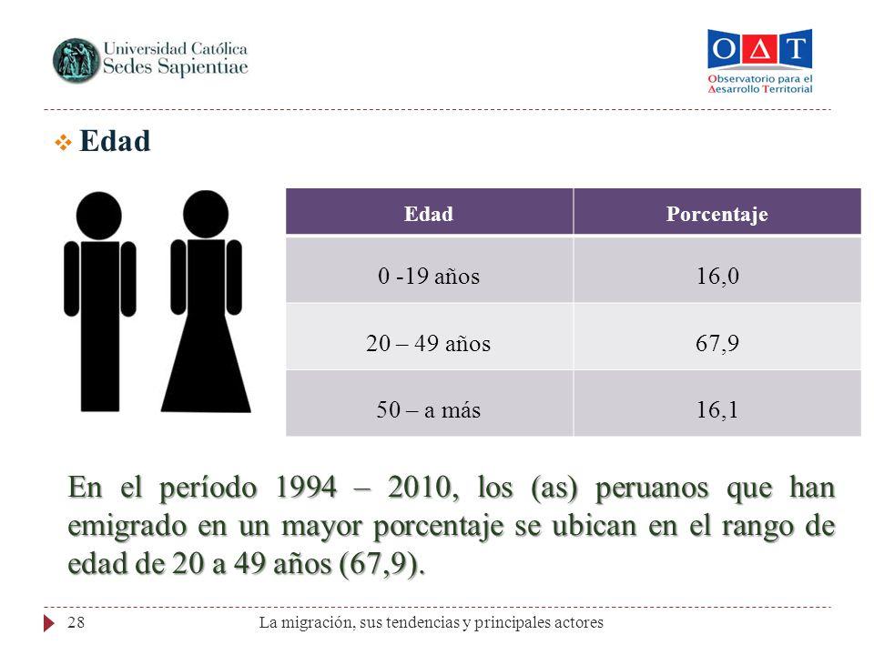 La migración, sus tendencias y principales actores28 Edad Porcentaje 0 -19 años16,0 20 – 49 años67,9 50 – a más16,1 En el período 1994 – 2010, los (as