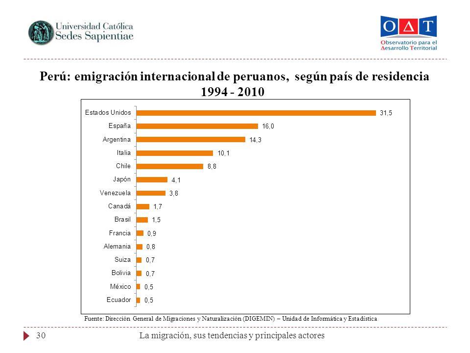 La migración, sus tendencias y principales actores30 Perú: emigración internacional de peruanos, según país de residencia 1994 - 2010 Fuente: Direcció