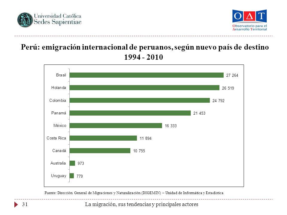 La migración, sus tendencias y principales actores31 Perú: emigración internacional de peruanos, según nuevo país de destino 1994 - 2010 Fuente: Direc