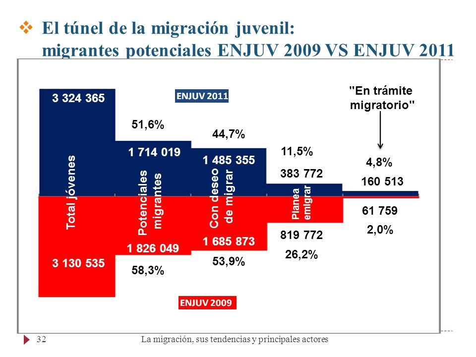 La migración, sus tendencias y principales actores32 Total de jóvenes 3 130 535 Total de jóvenes 3 324 365 Potenciales migrantes 1 826 049 (58,3%) Pot
