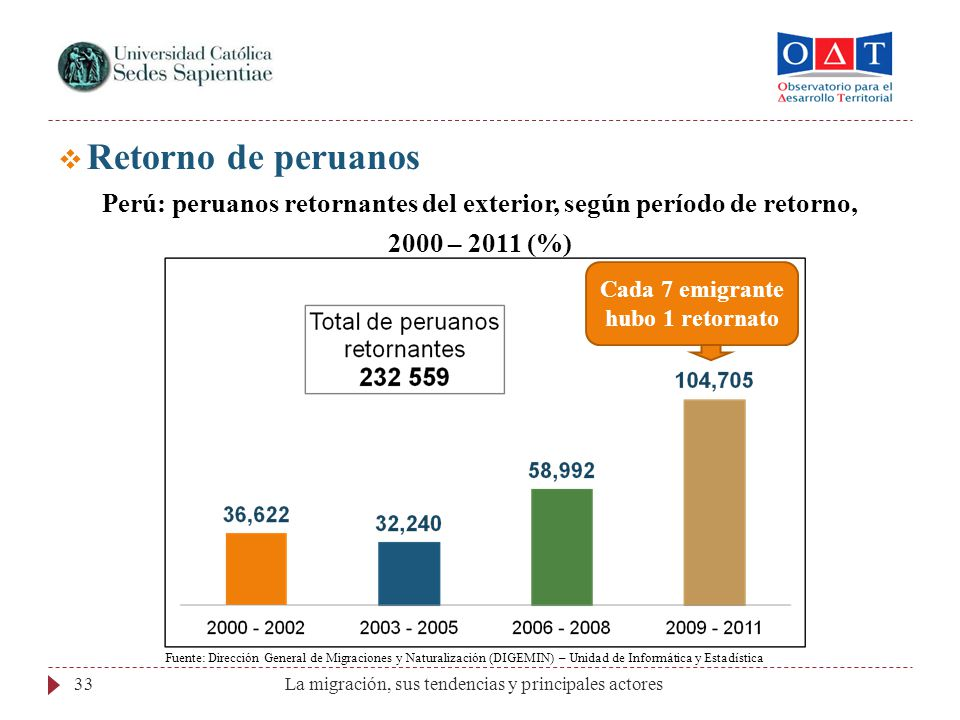 La migración, sus tendencias y principales actores33 Retorno de peruanos Perú: peruanos retornantes del exterior, según período de retorno, 2000 – 201