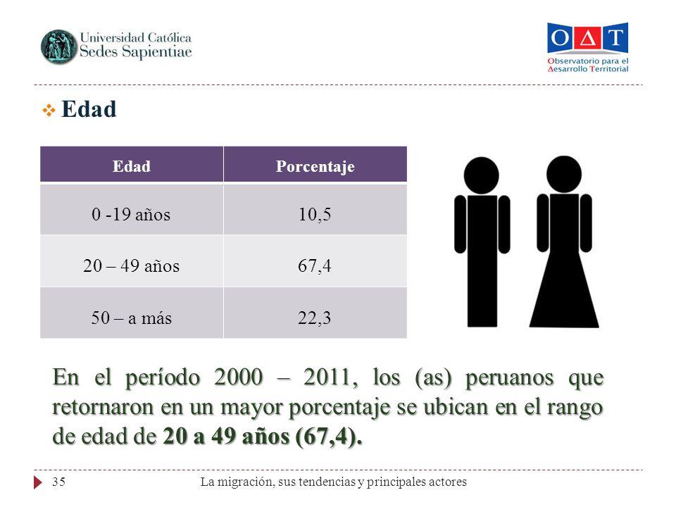 La migración, sus tendencias y principales actores35 Edad Porcentaje 0 -19 años10,5 20 – 49 años67,4 50 – a más22,3 En el período 2000 – 2011, los (as