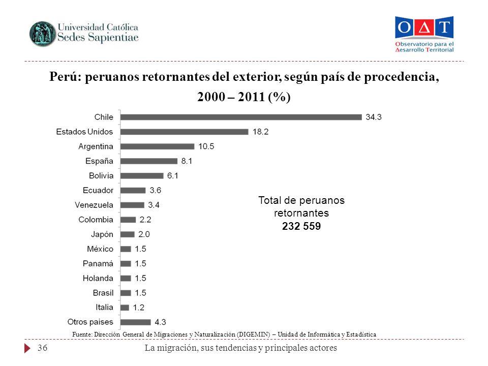 La migración, sus tendencias y principales actores36 Perú: peruanos retornantes del exterior, según país de procedencia, 2000 – 2011 (%) Total de peru