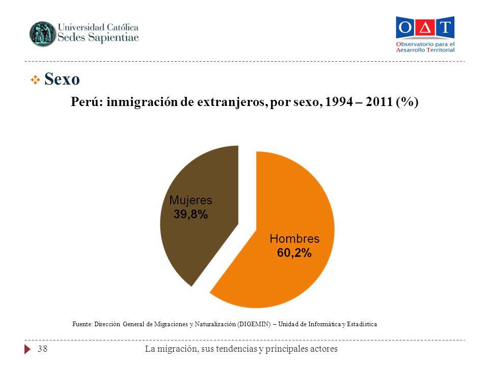 La migración, sus tendencias y principales actores38 Sexo Perú: inmigración de extranjeros, por sexo, 1994 – 2011 (%) Fuente: Dirección General de Mig
