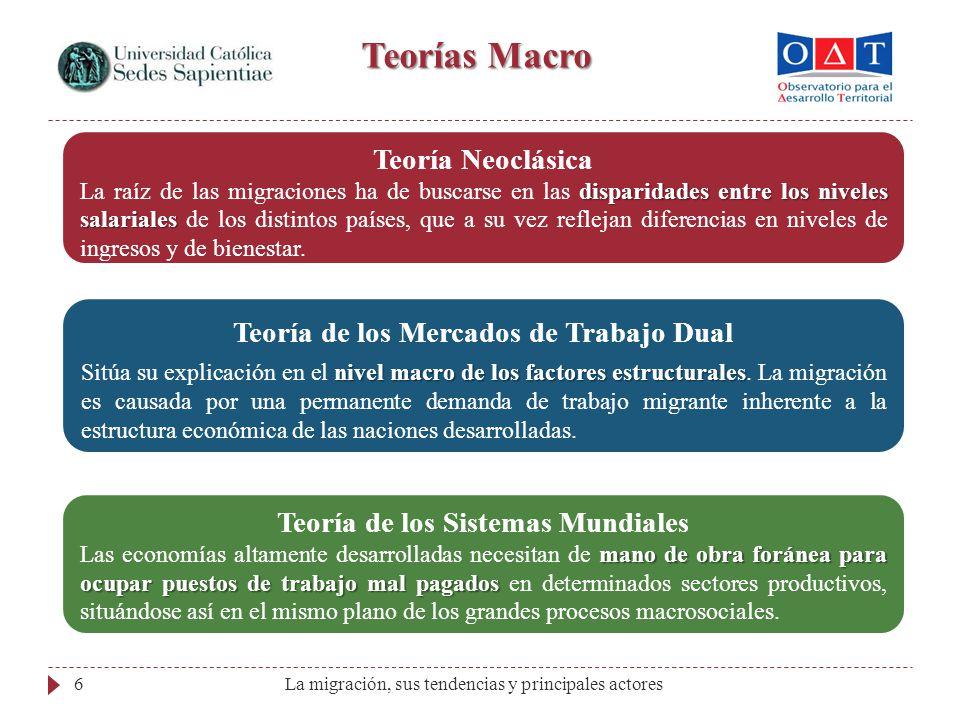 La migración, sus tendencias y principales actores6 Teorías Macro Teoría de los Mercados de Trabajo Dual nivel macro de los factores estructurales Sit