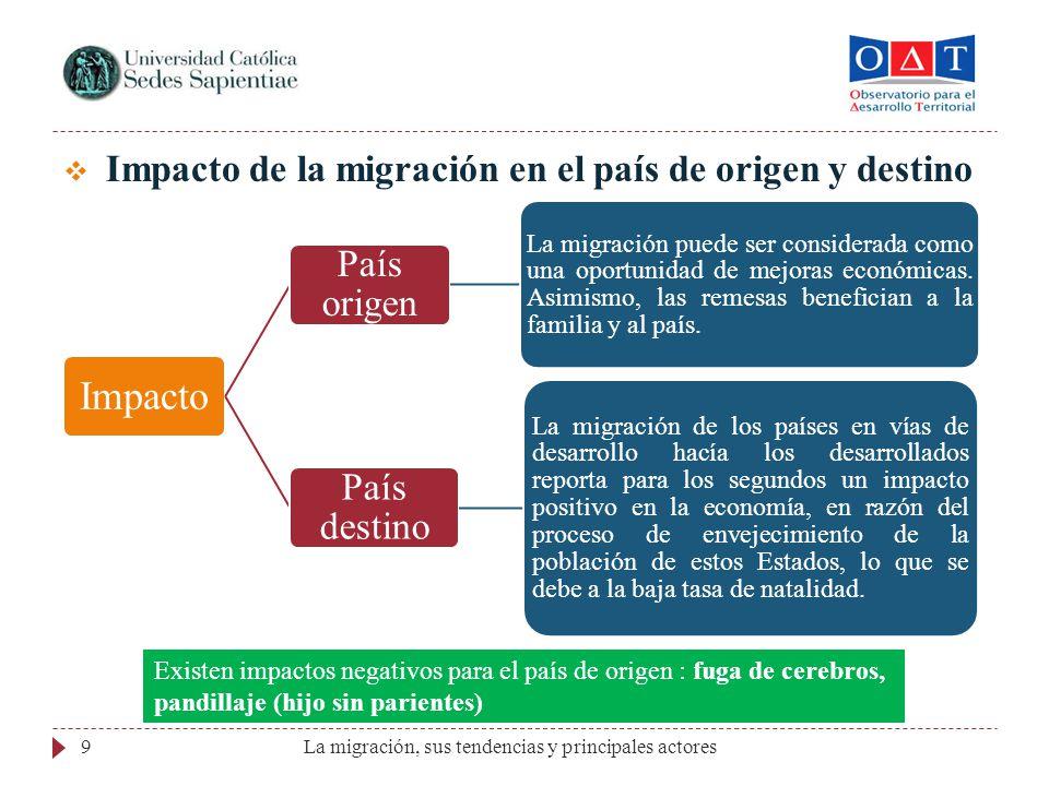 Impacto de la migración en el país de origen y destino Impacto País origen La migración puede ser considerada como una oportunidad de mejoras económic