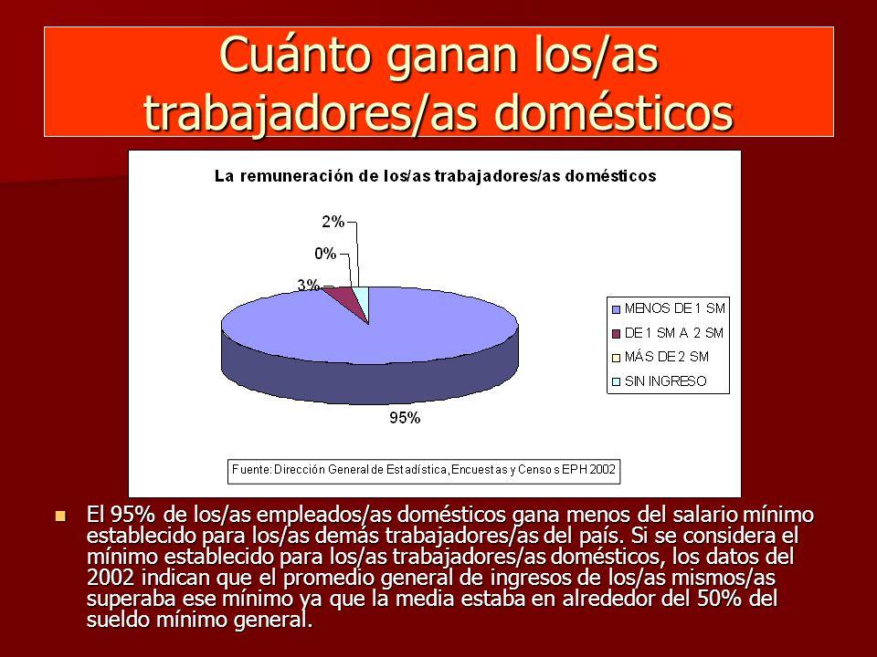 Cuánto ganan los/as trabajadores/as domésticos El 95% de los/as empleados/as domésticos gana menos del salario mínimo establecido para los/as demás trabajadores/as del país.