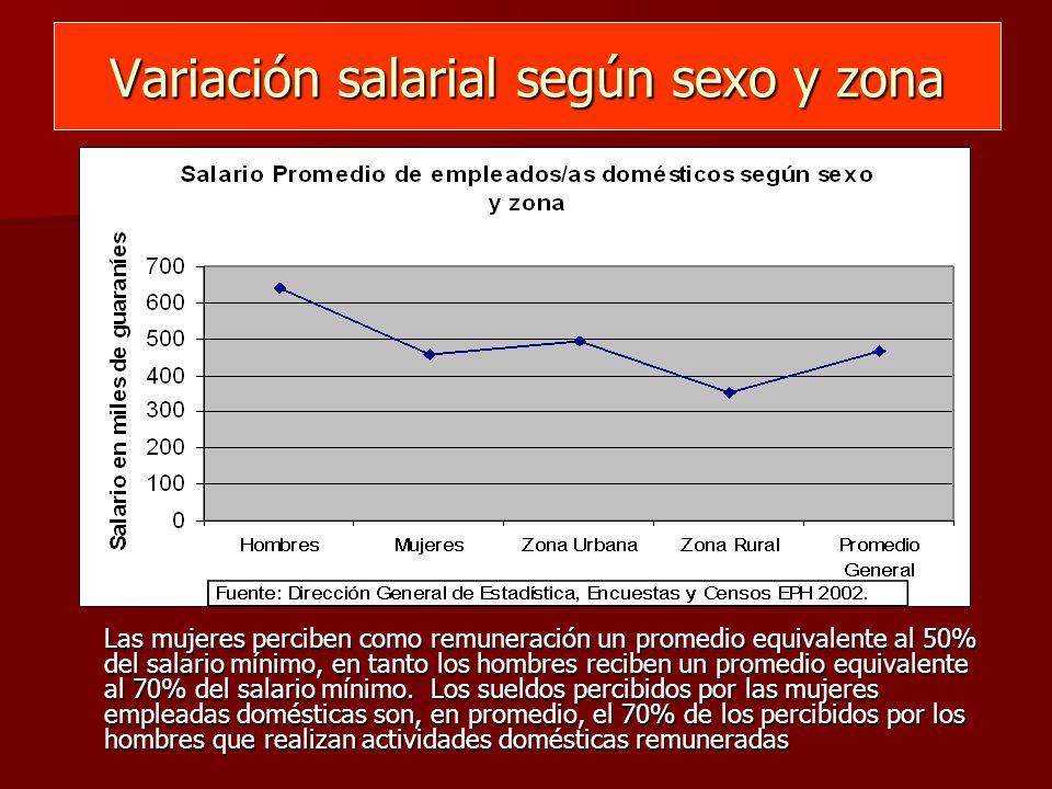 Variación salarial según sexo y zona Las mujeres perciben como remuneración un promedio equivalente al 50% del salario mínimo, en tanto los hombres reciben un promedio equivalente al 70% del salario mínimo.
