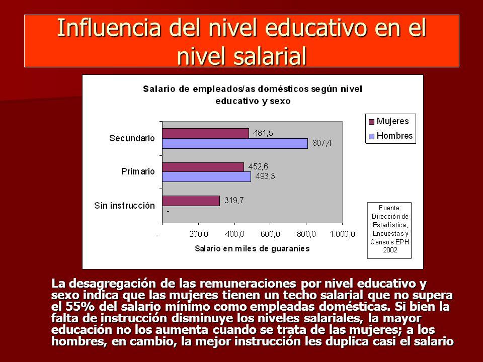 Influencia del nivel educativo en el nivel salarial La desagregación de las remuneraciones por nivel educativo y sexo indica que las mujeres tienen un techo salarial que no supera el 55% del salario mínimo como empleadas domésticas.