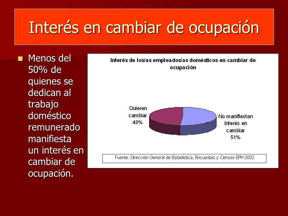 Interés en cambiar de ocupación Menos del 50% de quienes se dedican al trabajo doméstico remunerado manifiesta un interés en cambiar de ocupación.