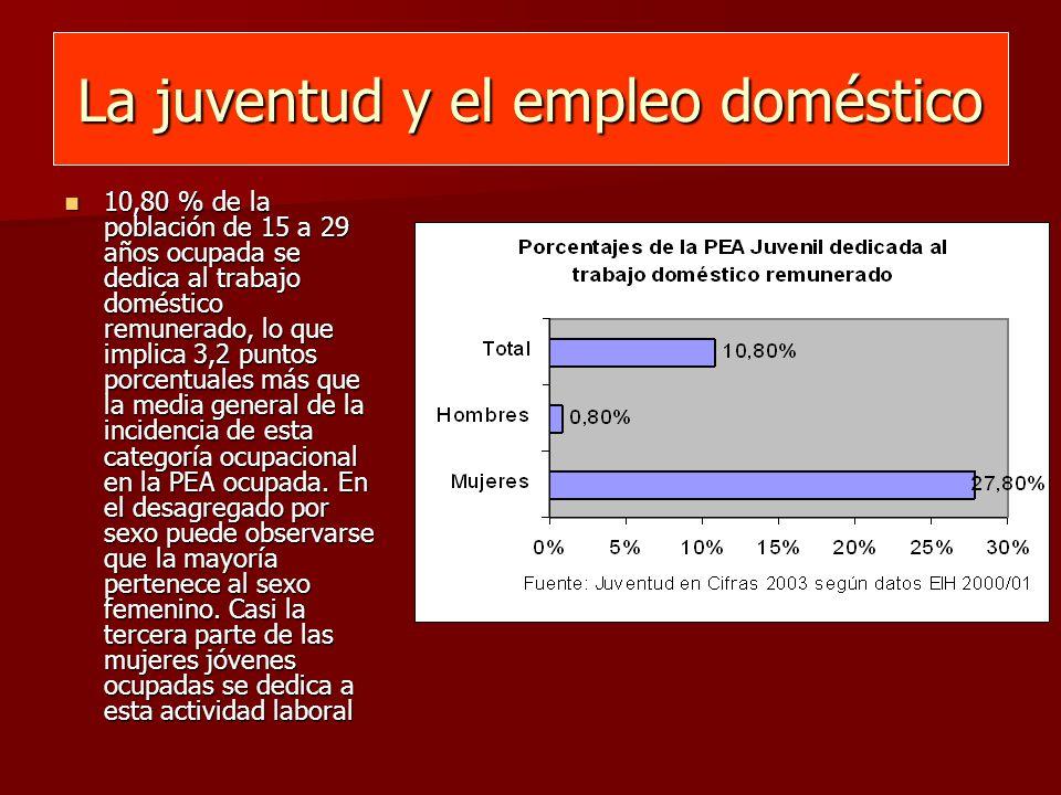 La juventud y el empleo doméstico 10,80 % de la población de 15 a 29 años ocupada se dedica al trabajo doméstico remunerado, lo que implica 3,2 puntos porcentuales más que la media general de la incidencia de esta categoría ocupacional en la PEA ocupada.