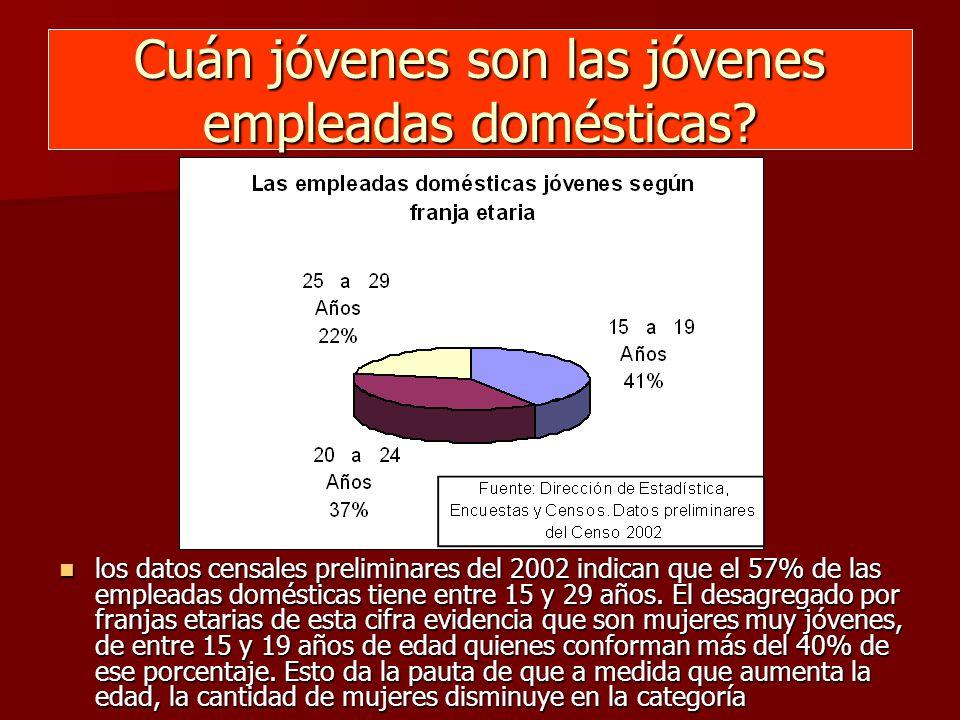 Cuán jóvenes son las jóvenes empleadas domésticas.