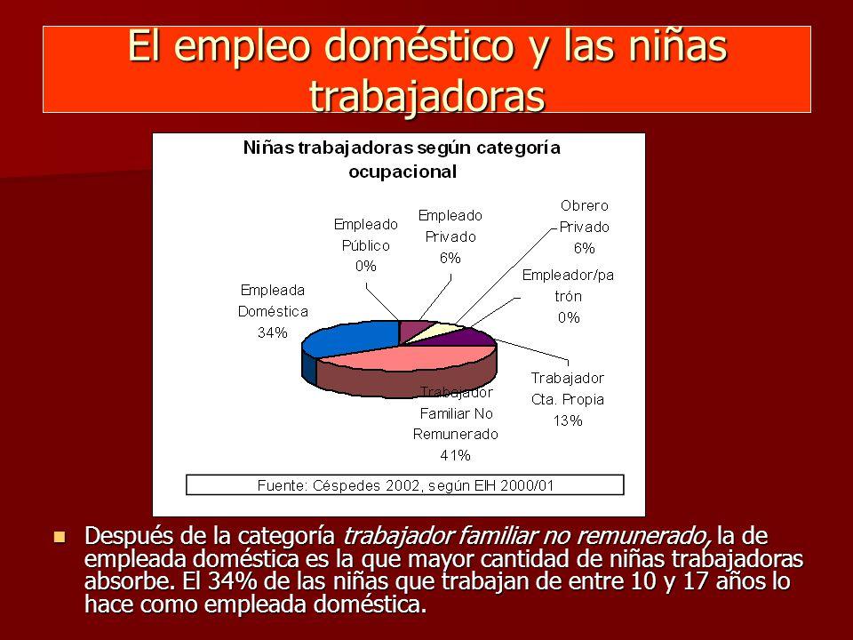 El empleo doméstico y las niñas trabajadoras Después de la categoría trabajador familiar no remunerado, la de empleada doméstica es la que mayor cantidad de niñas trabajadoras absorbe.