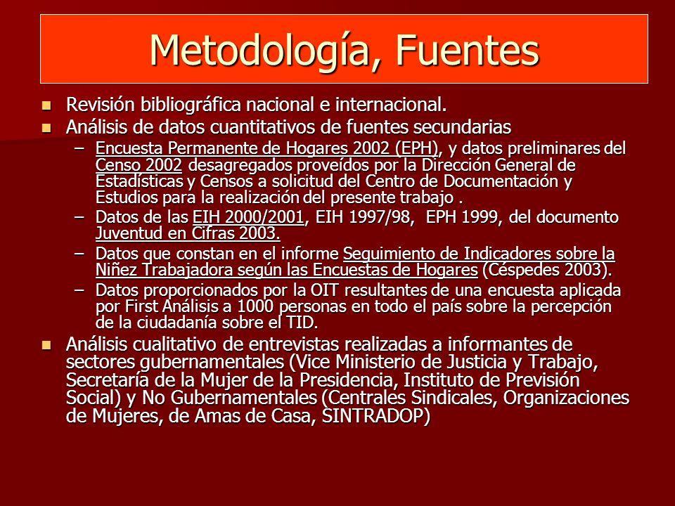 Metodología, Fuentes Revisión bibliográfica nacional e internacional.