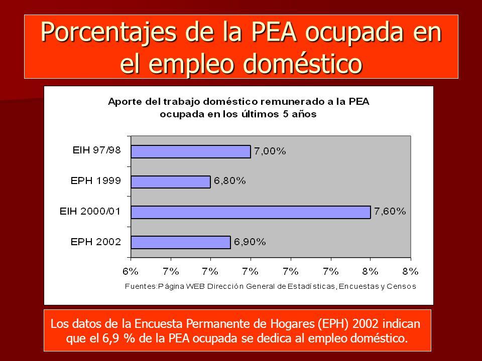 Porcentajes de la PEA ocupada en el empleo doméstico Los datos de la Encuesta Permanente de Hogares (EPH) 2002 indican que el 6,9 % de la PEA ocupada se dedica al empleo doméstico.