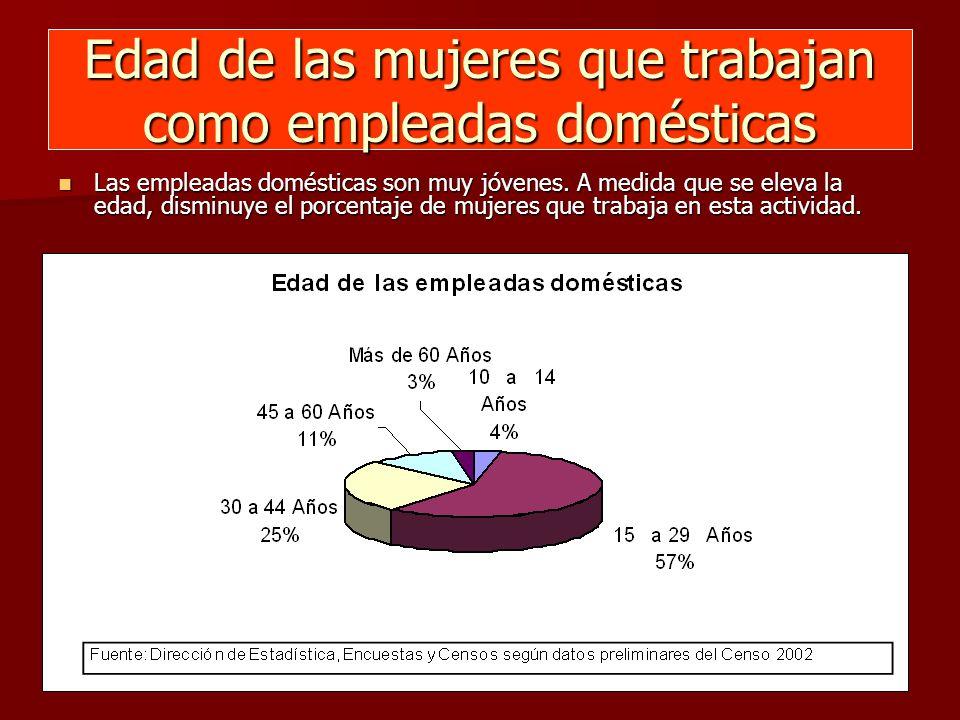 Edad de las mujeres que trabajan como empleadas domésticas Las empleadas domésticas son muy jóvenes.