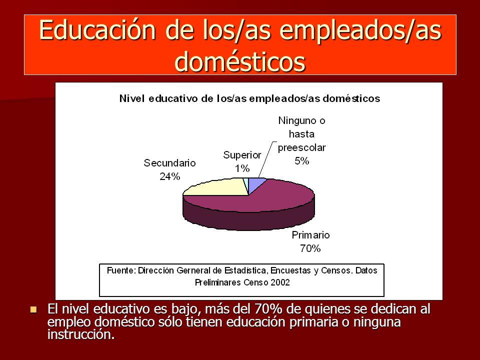 Educación de los/as empleados/as domésticos El nivel educativo es bajo, más del 70% de quienes se dedican al empleo doméstico sólo tienen educación primaria o ninguna instrucción.