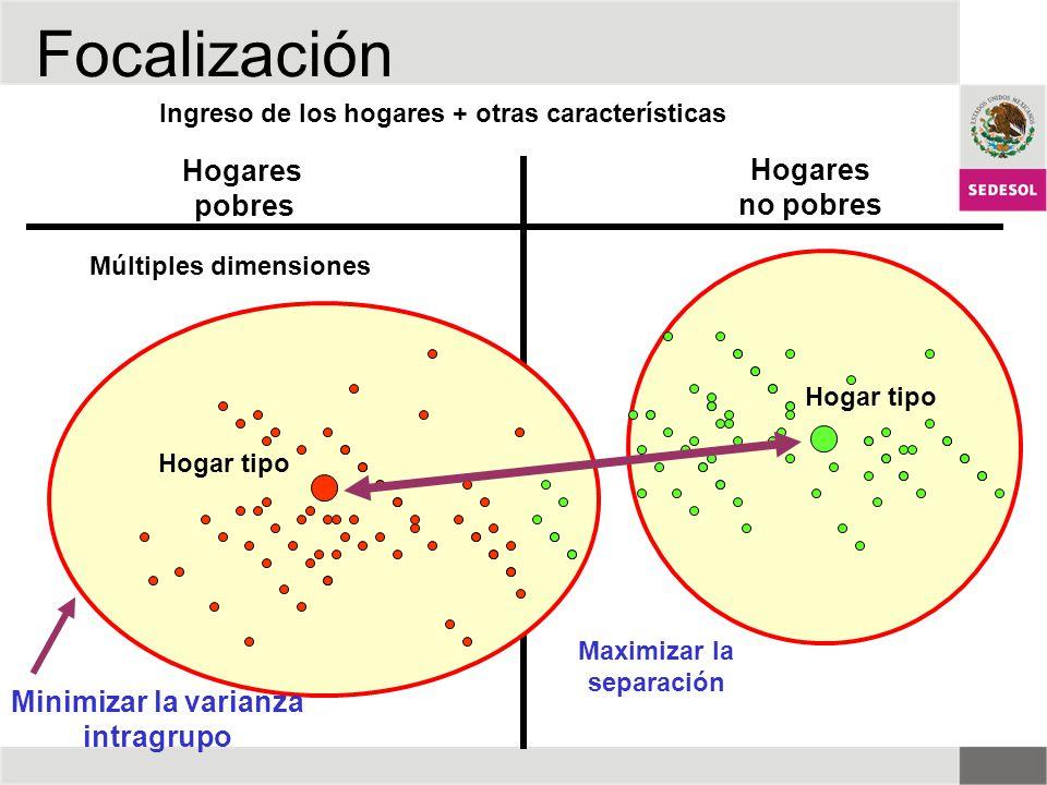 Hogares pobres Hogares no pobres Maximizar la separación Minimizar la varianza intragrupo Ingreso de los hogares + otras características Hogar tipo Mú