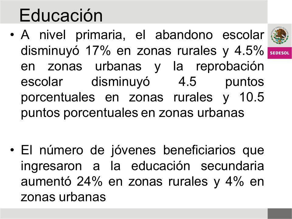 A nivel primaria, el abandono escolar disminuyó 17% en zonas rurales y 4.5% en zonas urbanas y la reprobación escolar disminuyó 4.5 puntos porcentuale