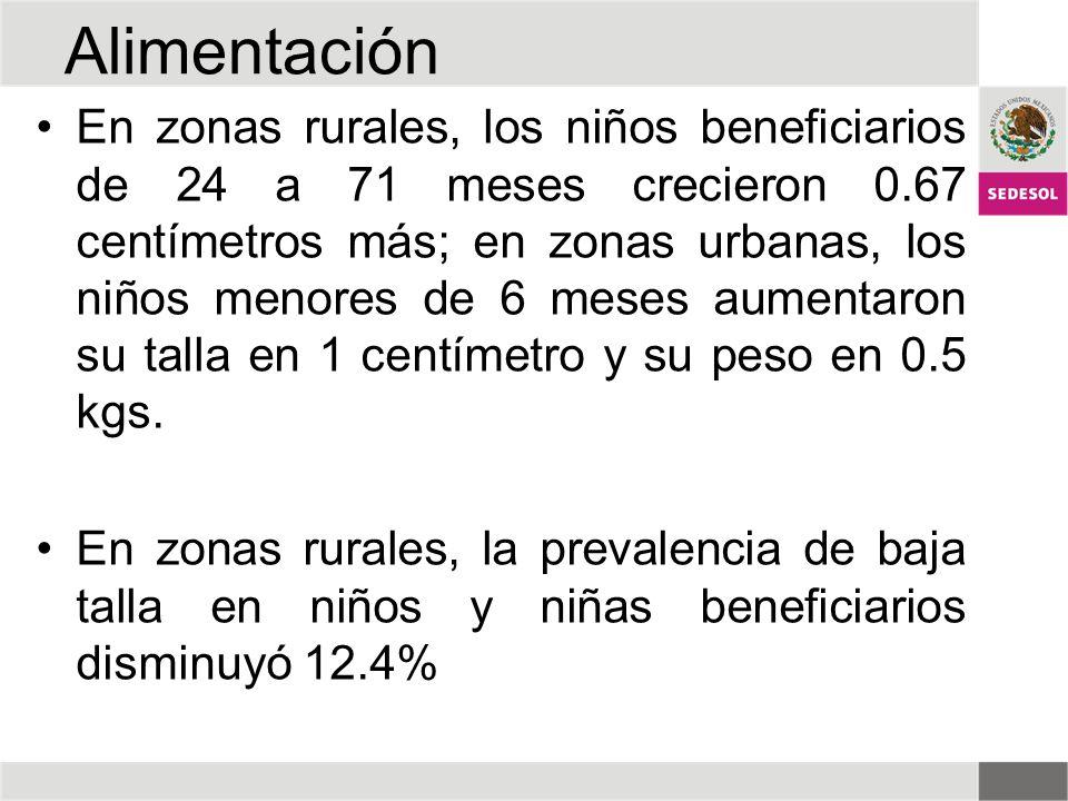 Alimentación En zonas rurales, los niños beneficiarios de 24 a 71 meses crecieron 0.67 centímetros más; en zonas urbanas, los niños menores de 6 meses