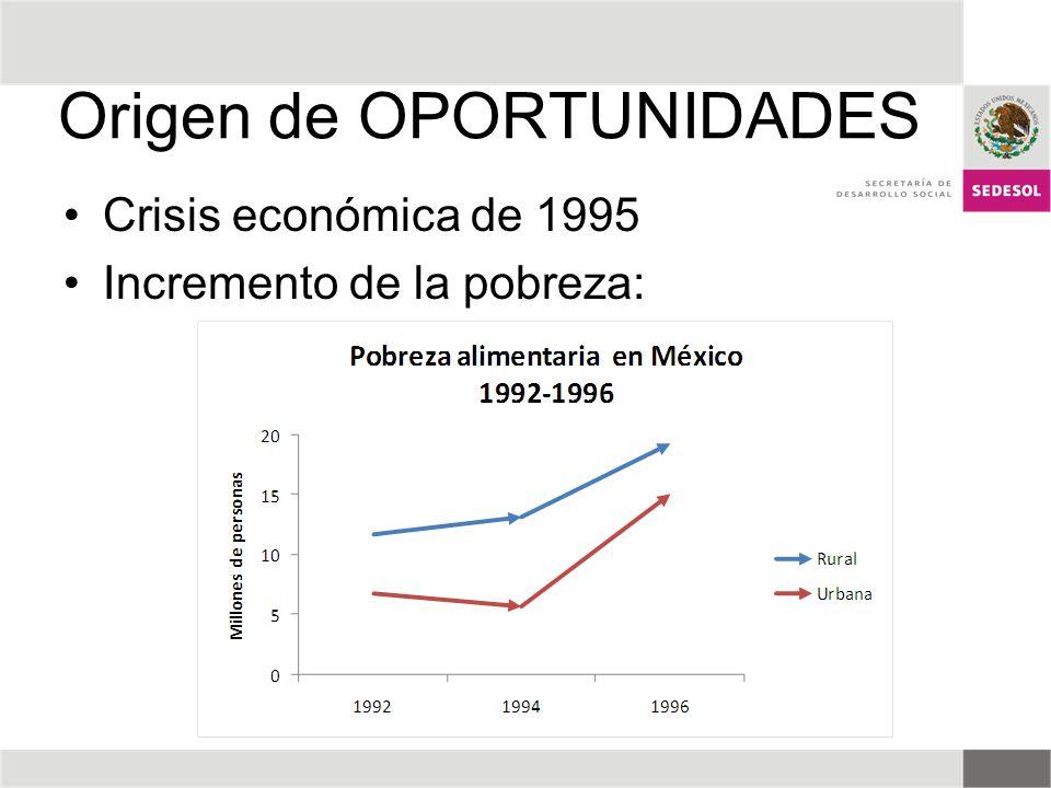 Origen de OPORTUNIDADES Crisis económica de 1995 Incremento de la pobreza:
