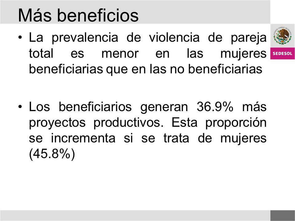 Más beneficios La prevalencia de violencia de pareja total es menor en las mujeres beneficiarias que en las no beneficiarias Los beneficiarios generan