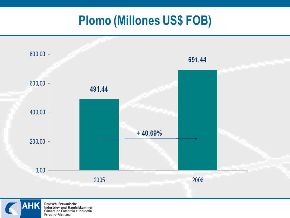 Plomo (Millones US$ FOB) + 40.69%