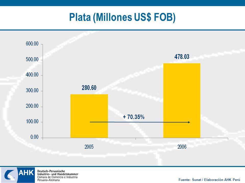 Plata (Millones US$ FOB) + 70.35% Fuente: Sunat / Elaboración AHK Perú