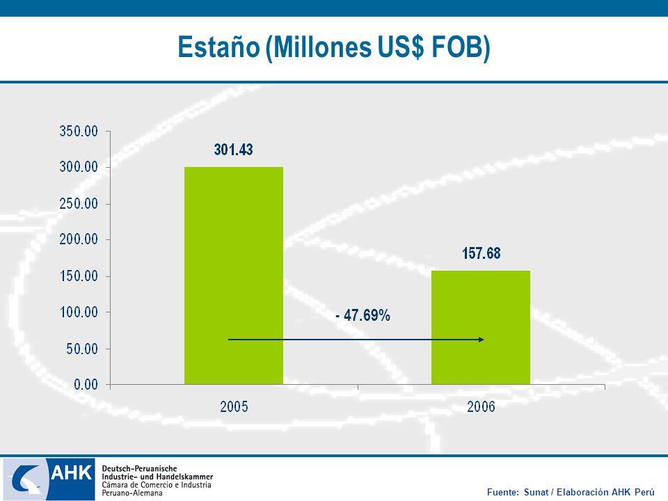 Estaño (Millones US$ FOB) - 47.69% Fuente: Sunat / Elaboración AHK Perú
