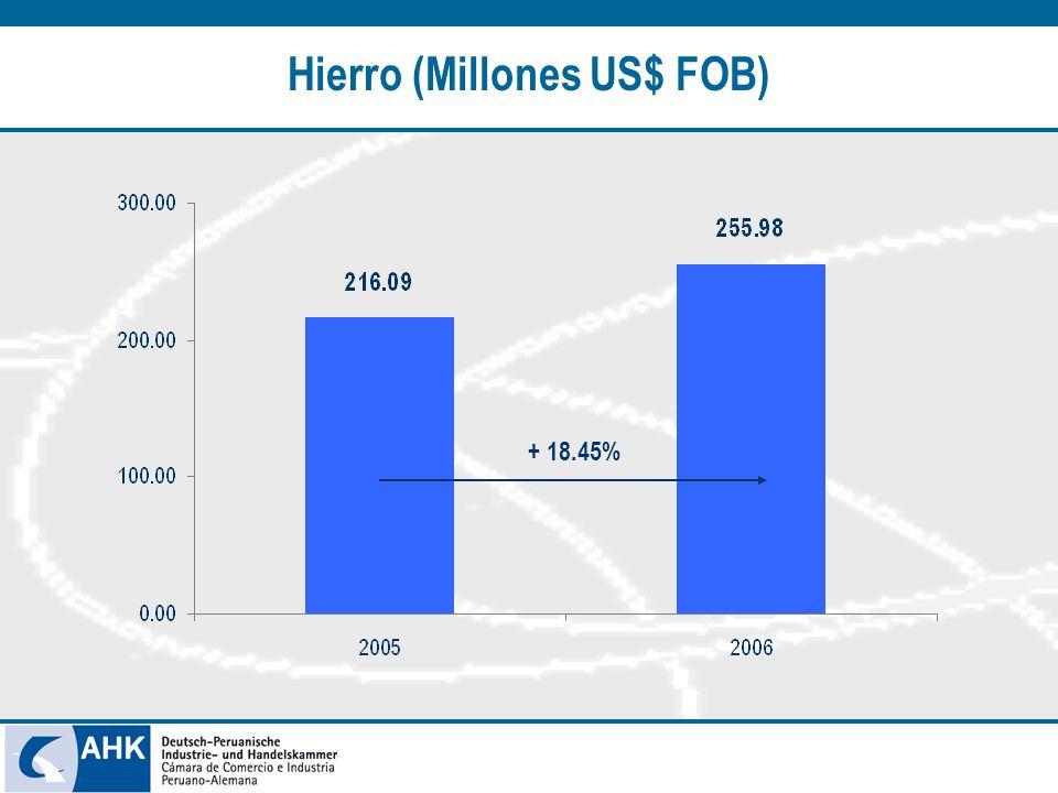 + 18.45% Hierro (Millones US$ FOB)