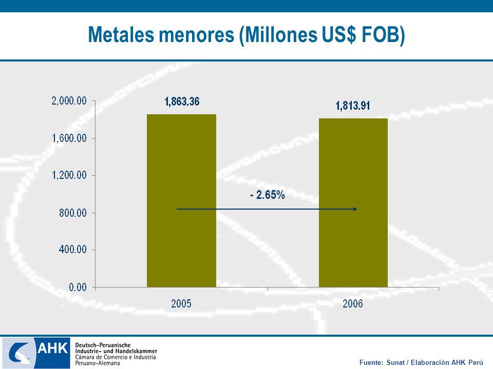 Metales menores (Millones US$ FOB) - 2.65% Fuente: Sunat / Elaboración AHK Perú