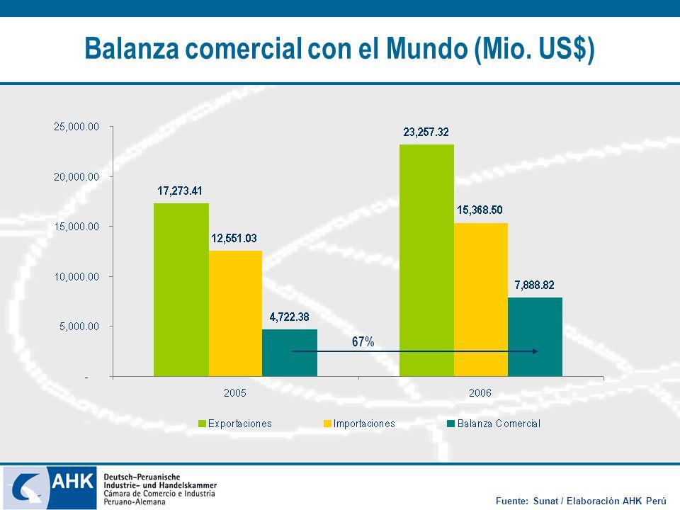 Balanza comercial con el Mundo (Mio. US$) 67% Fuente: Sunat / Elaboración AHK Perú