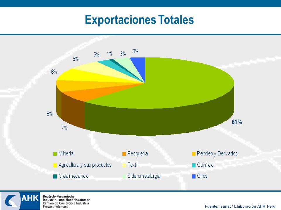 Exportaciones Totales Fuente: Sunat / Elaboración AHK Perú