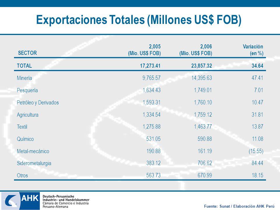 Exportaciones Totales (Millones US$ FOB) Fuente: Sunat / Elaboración AHK Perú SECTOR 2,005 (Mio. US$ FOB) 2,006 (Mio. US$ FOB) Variación (en %) TOTAL