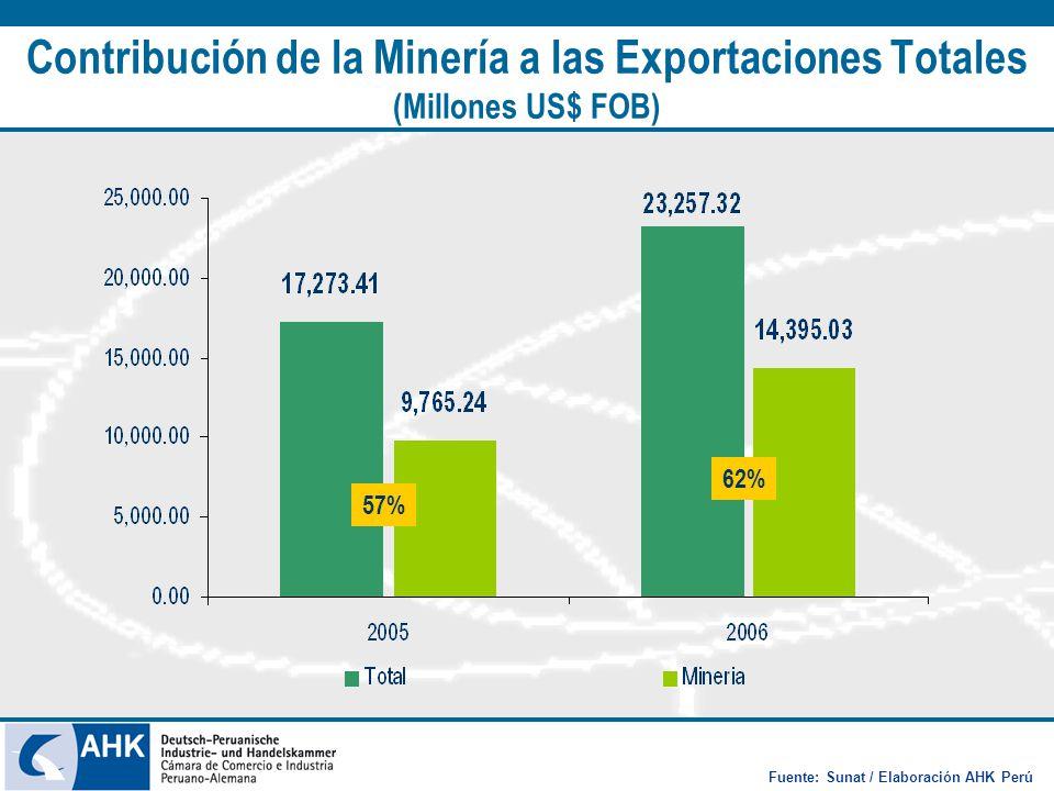 Contribución de la Minería a las Exportaciones Totales (Millones US$ FOB) Fuente: Sunat / Elaboración AHK Perú 57% 62%