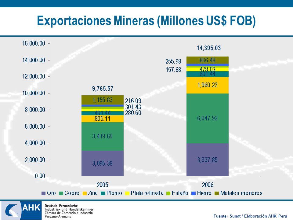 Exportaciones Mineras (Millones US$ FOB) 9,765.57 14,395.03 Fuente: Sunat / Elaboración AHK Perú