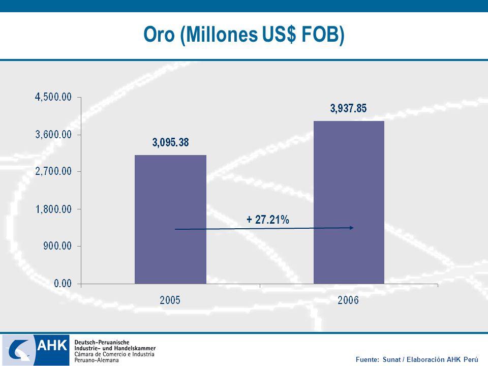 Oro (Millones US$ FOB) + 27.21% Fuente: Sunat / Elaboración AHK Perú