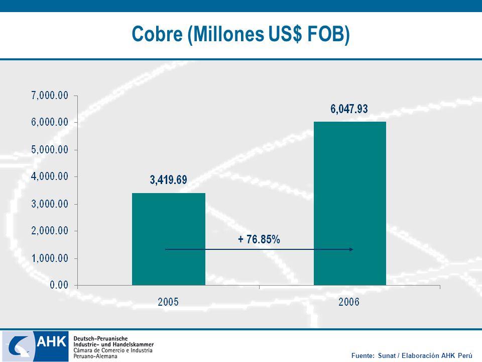 Cobre (Millones US$ FOB) + 76.85% Fuente: Sunat / Elaboración AHK Perú