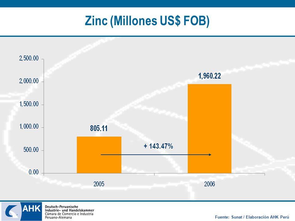 Zinc (Millones US$ FOB) + 143.47% Fuente: Sunat / Elaboración AHK Perú
