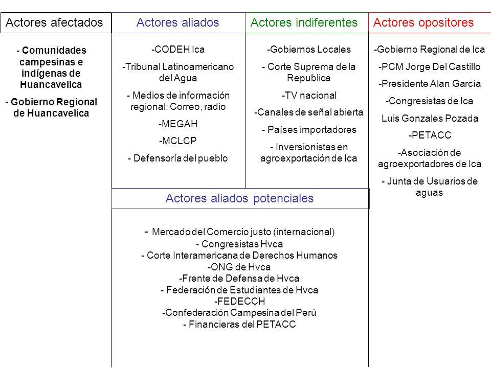 Actores afectadosActores aliadosActores indiferentesActores opositores - Comunidades campesinas e indígenas de Huancavelica - Gobierno Regional de Hua