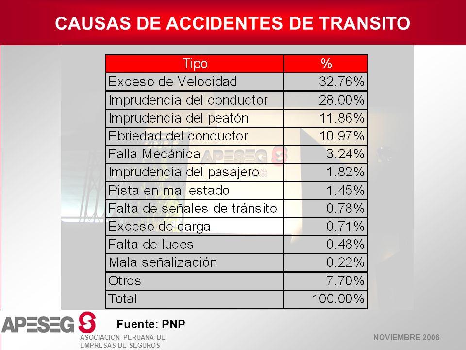 NOVIEMBRE 2006 ASOCIACION PERUANA DE EMPRESAS DE SEGUROS CAUSAS DE ACCIDENTES DE TRANSITO Fuente: PNP