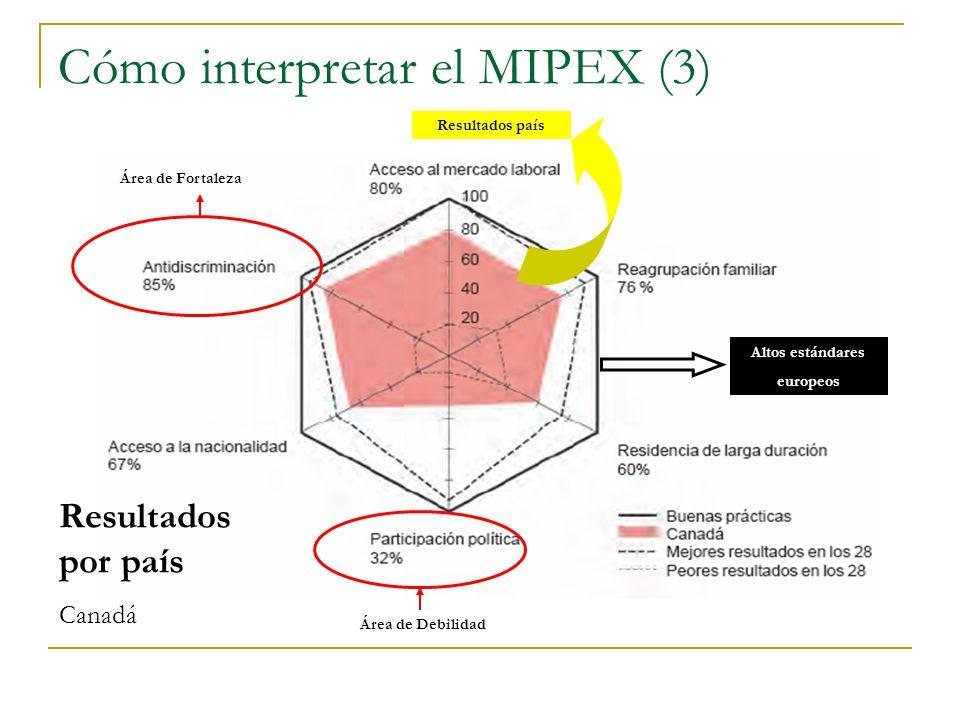 Cómo interpretar el MIPEX (3) Área de Fortaleza Resultados país Altos estándares europeos Área de Debilidad Resultados por país Canadá