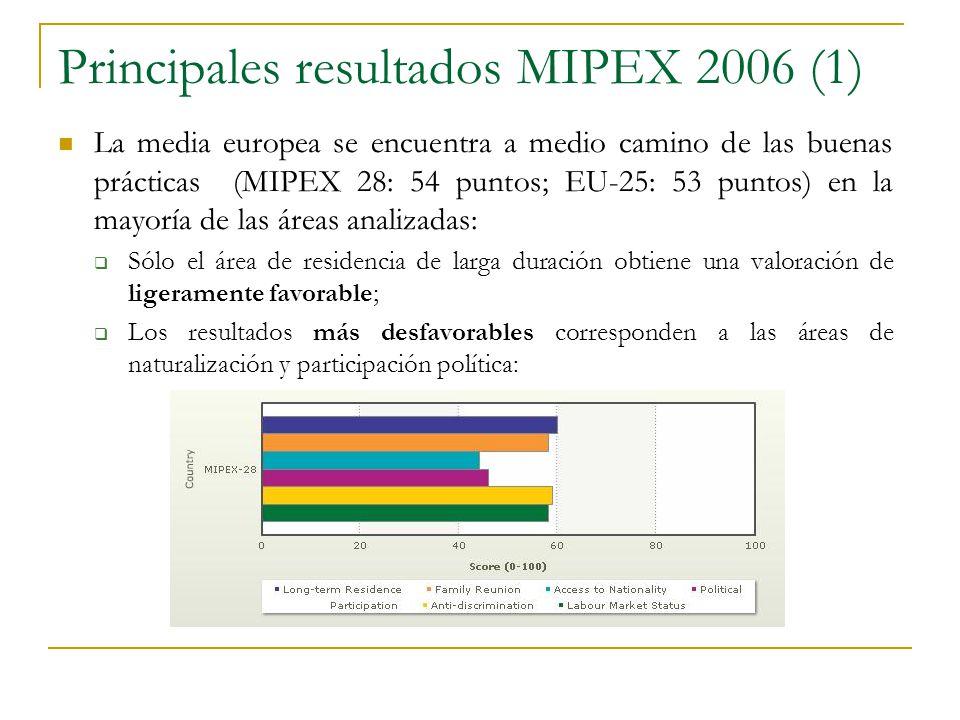 Principales resultados MIPEX 2006 (1) La media europea se encuentra a medio camino de las buenas prácticas (MIPEX 28: 54 puntos; EU-25: 53 puntos) en