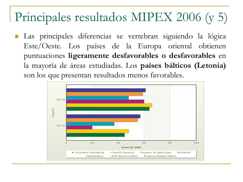 Principales resultados MIPEX 2006 (y 5) Las principales diferencias se vertebran siguiendo la lógica Este/Oeste. Los países de la Europa oriental obti