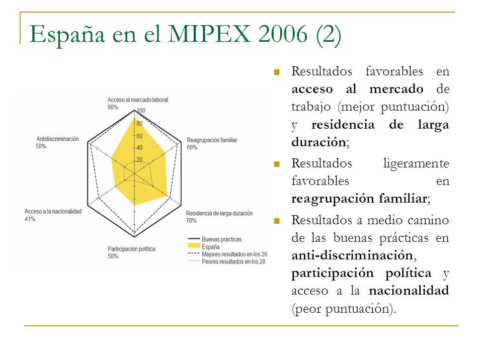 España en el MIPEX 2006 (2) Resultados favorables en acceso al mercado de trabajo (mejor puntuación) y residencia de larga duración; Resultados ligera