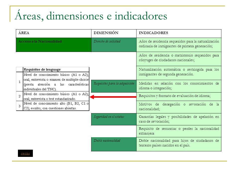 Áreas, dimensiones e indicadores ÁREADIMENSIÓNINDICADORES Acceso a la NacionalidadDerecho de solicitudAños de residencia requeridos para la naturaliza