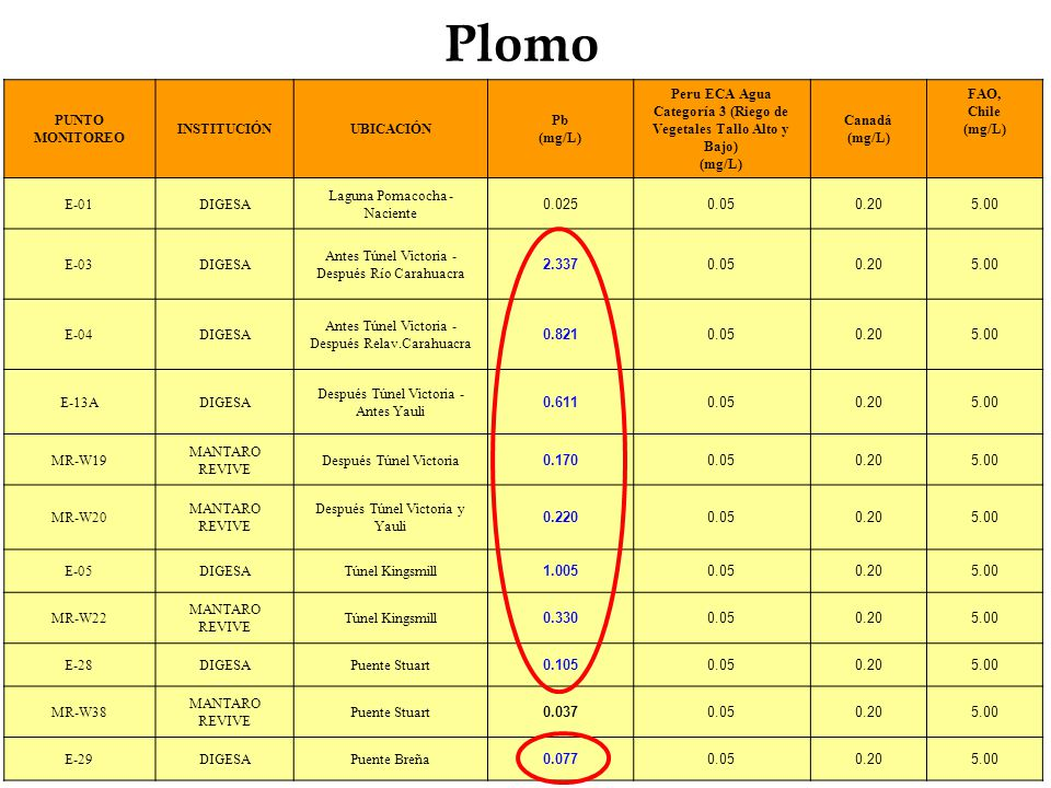 Plomo PUNTO MONITOREO INSTITUCIÓNUBICACIÓN Pb (mg/L) Peru ECA Agua Categoría 3 (Riego de Vegetales Tallo Alto y Bajo) (mg/L) Canadá (mg/L) FAO, Chile