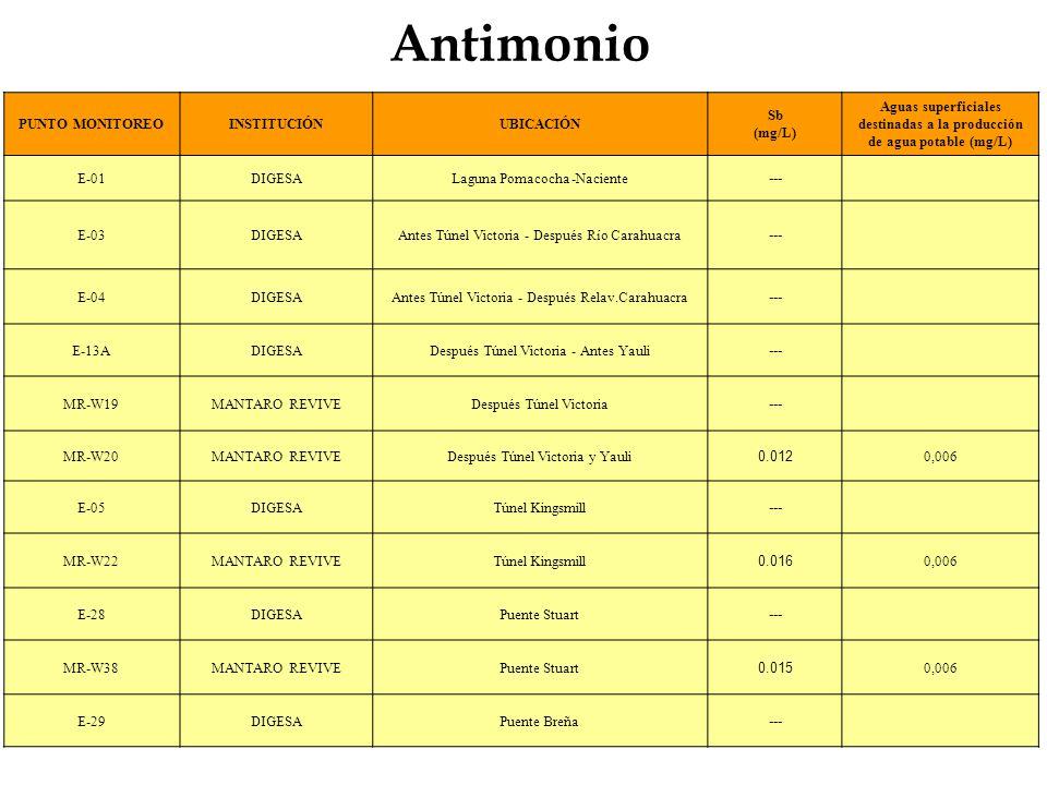 Antimonio PUNTO MONITOREOINSTITUCIÓNUBICACIÓN Sb (mg/L) Aguas superficiales destinadas a la producción de agua potable (mg/L) E-01DIGESALaguna Pomacoc