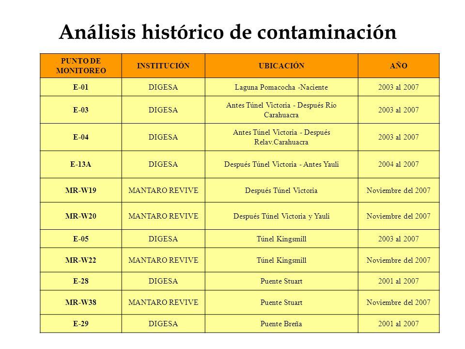 pH PUNTO DE MONITOREO INSTITUCIÓNUBICACIÓNpH Peru ECA Agua Categoría 3 (Riego de Vegetales Tallo Alto y Bajo) (mg/L) E-01DIGESALaguna Pomacocha -Naciente 7.80 6,5 – 8,5 E-03DIGESA Antes Túnel Victoria - Después Río Carahuacra 7.70 6,5 – 8,5 E-04DIGESA Antes Túnel Victoria - Después Relav.Carahuacra 7.80 6,5 – 8,5 E-13ADIGESADespués Túnel Victoria - Antes Yauli 7.20 6,5 – 8,5 MR-W19MANTARO REVIVEDespués Túnel Victoria 7.40 6,5 – 8,5 MR-W20MANTARO REVIVEDespués Túnel Victoria y Yauli 8.00 6,5 – 8,5 E-05DIGESATúnel Kingsmill 4.41 6,5 – 8,5 MR-W22MANTARO REVIVETúnel Kingsmill 5.20 6,5 – 8,5 E-28DIGESAPuente Stuart 7.60 6,5 – 8,5 MR-W38MANTARO REVIVEPuente Stuart 7.50 6,5 – 8,5 E-29DIGESAPuente Breña 7.80 6,5 – 8,5
