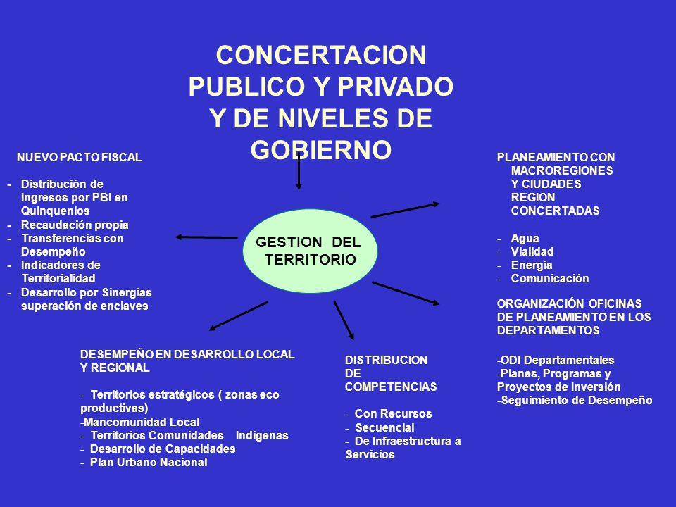 CONCERTACION PUBLICO Y PRIVADO Y DE NIVELES DE GOBIERNO GESTION DEL TERRITORIO PLANEAMIENTO CON MACROREGIONES Y CIUDADES REGION CONCERTADAS -Agua -Vialidad -Energía -Comunicación NUEVO PACTO FISCAL -Distribución de Ingresos por PBI en Quinquenios -Recaudación propia -Transferencias con Desempeño -Indicadores de Territorialidad -Desarrollo por Sinergias superación de enclaves DISTRIBUCION DE COMPETENCIAS - Con Recursos - Secuencial - De Infraestructura a Servicios DESEMPEÑO EN DESARROLLO LOCAL Y REGIONAL - Territorios estratégicos ( zonas eco productivas) -Mancomunidad Local - Territorios Comunidades Indígenas - Desarrollo de Capacidades - Plan Urbano Nacional ORGANIZACIÓN OFICINAS DE PLANEAMIENTO EN LOS DEPARTAMENTOS -ODI Departamentales -Planes, Programas y Proyectos de Inversión -Seguimiento de Desempeño